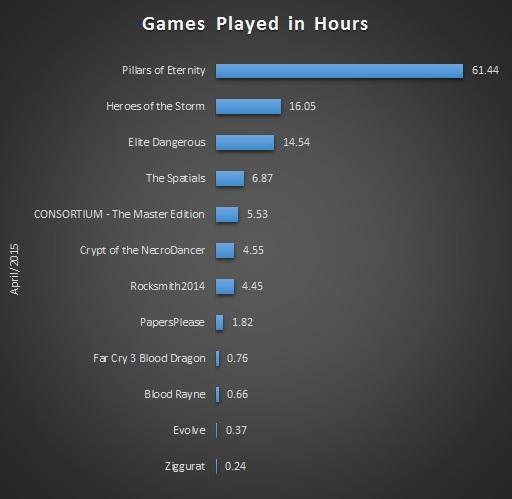 Apr 2015 Gaming Stats Bar