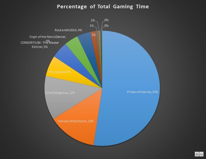 Apr 2015 Gaming Stats Pie