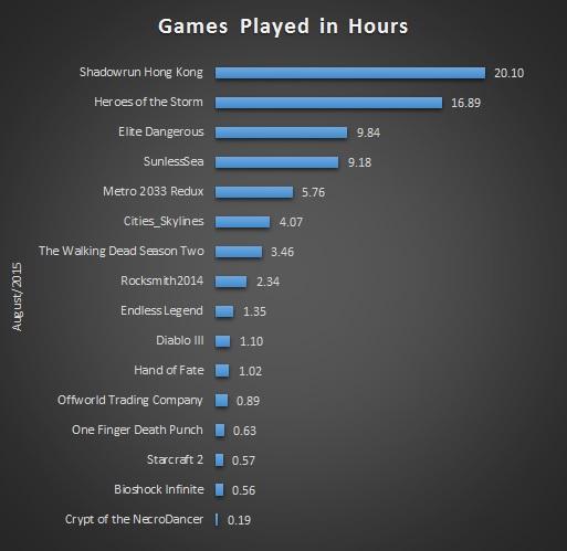 Aug 2015 Gaming Stats Bar
