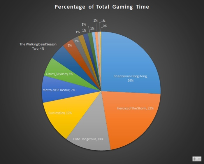 Aug 2015 Gaming Stats Pie
