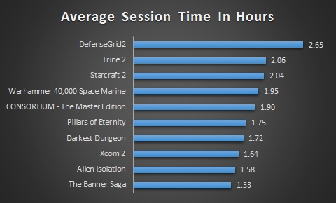Average Session Time Top 10