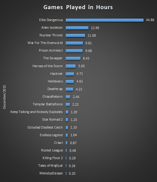 Dec 2015 Gaming Stats Bar