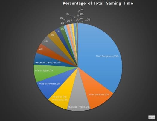 Dec 2015 Gaming Stats Pie