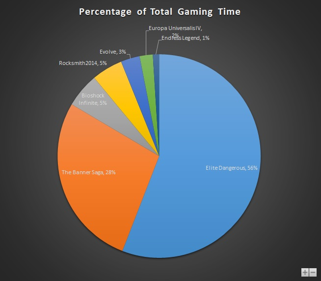 Feb 2015 Gaming Stats Pie