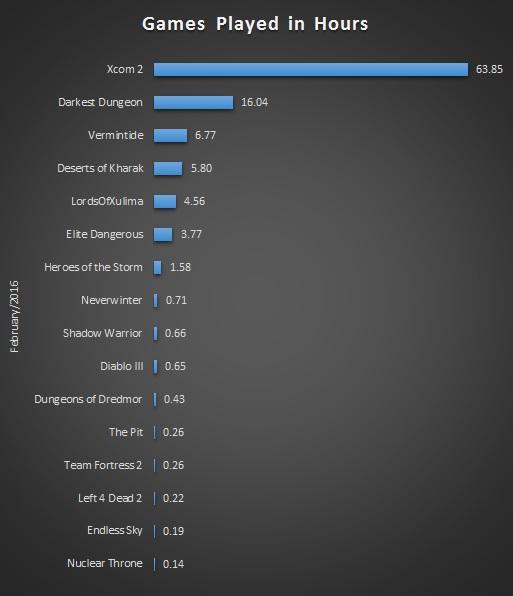 Feb 2016 Gaming Stats Bar