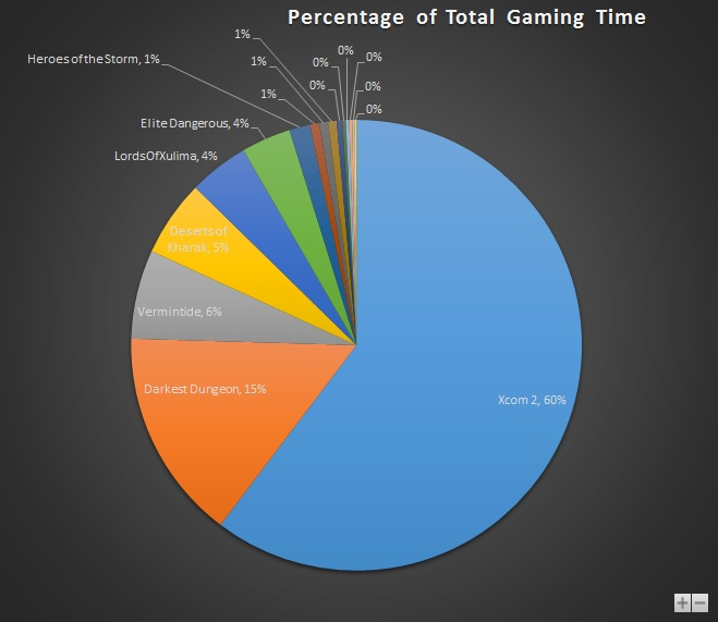 Feb 2016 Gaming Stats Pie