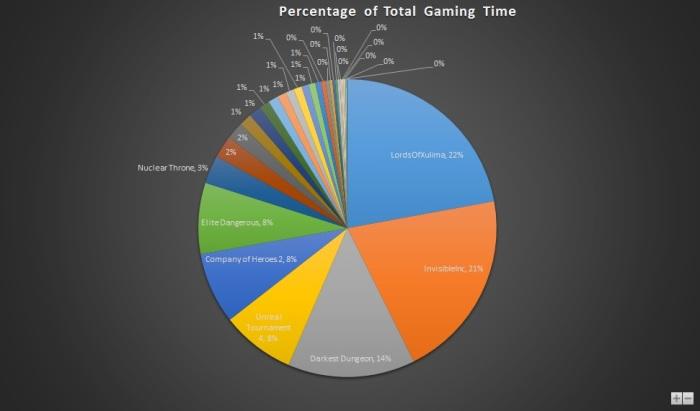 Jan 2016 Gaming Stats Pie