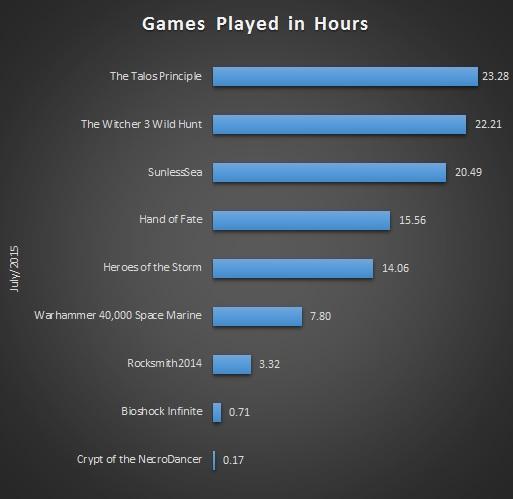 Jul 2015 Gaming Stats Bar