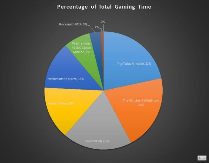 Jul 2015 Gaming Stats Pie