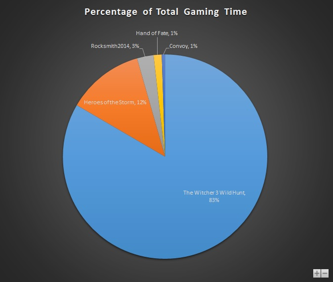 Jun 2015 Gaming Stats Pie