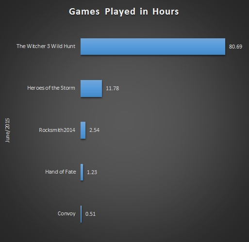 June 2015 Gaming Stats Bar