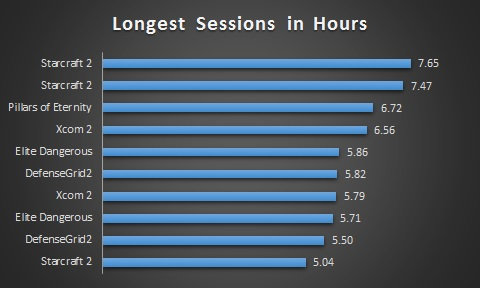 Longest Gaming Sessions