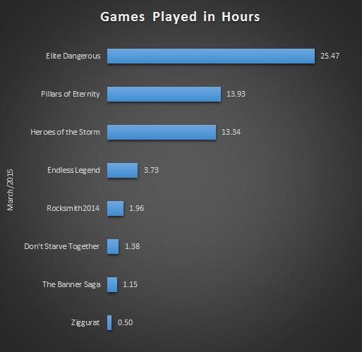 Mar 2015 Gaming Stats Bar