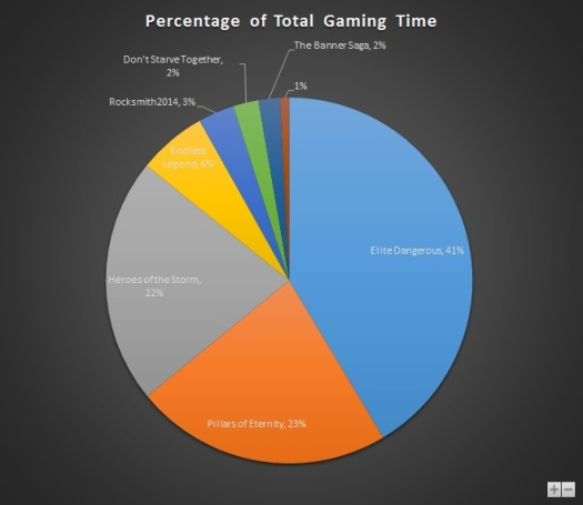 Mar 2015 Gaming Stats Pie