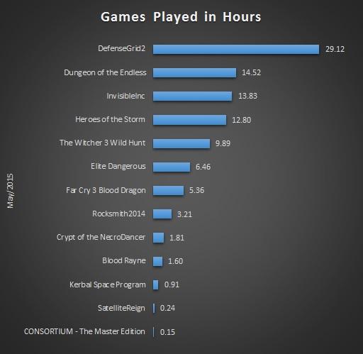 May 2015 Gaming Stats Bar