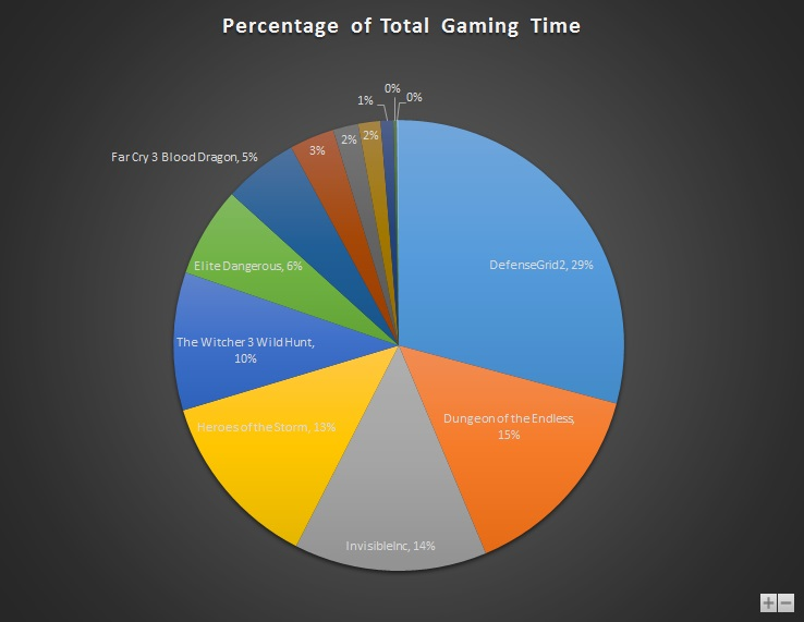 May 2015 Gaming Stats Pie