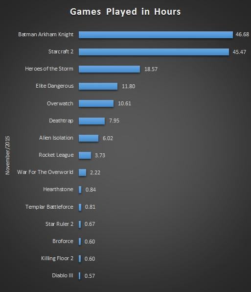 Nov 2015 Gaming Stats Bar
