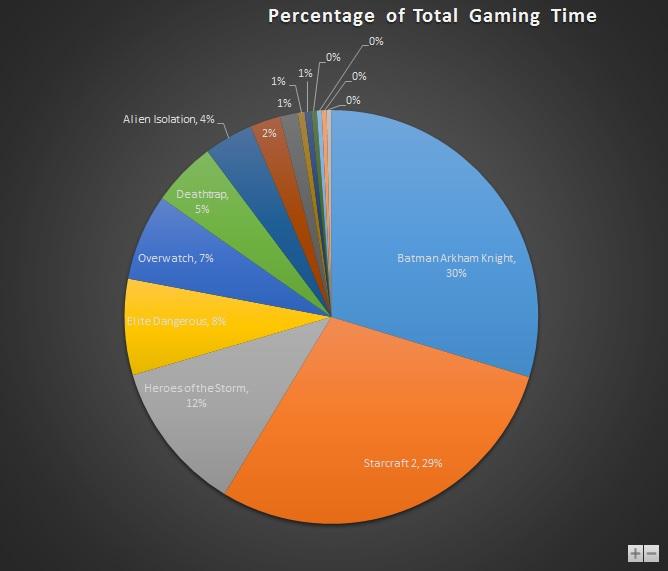 Nov 2015 Gaming Stats Pie