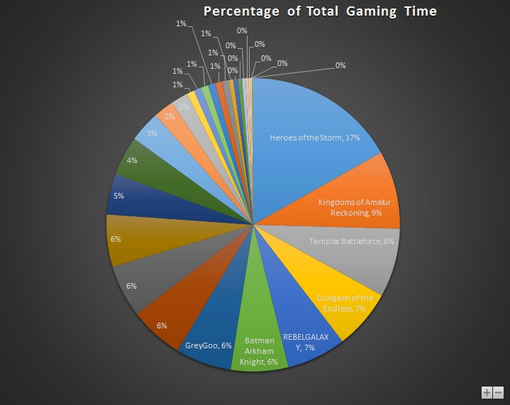 Oct 2015 Gaming Stats Pie