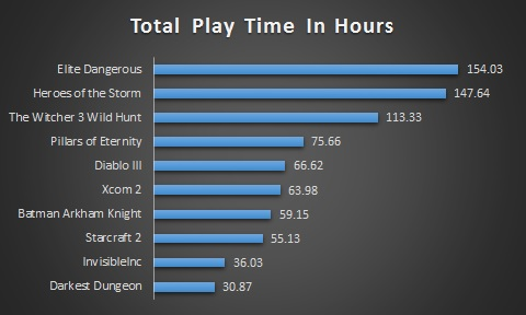 Play Time Summary Top 10