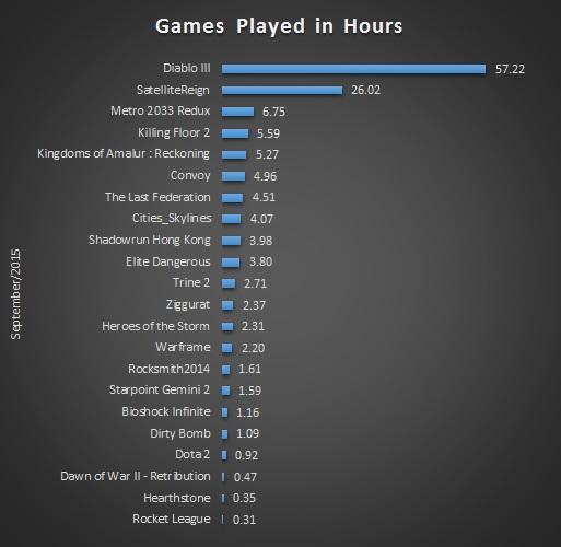 Sep 2015 Gaming Stats Bar