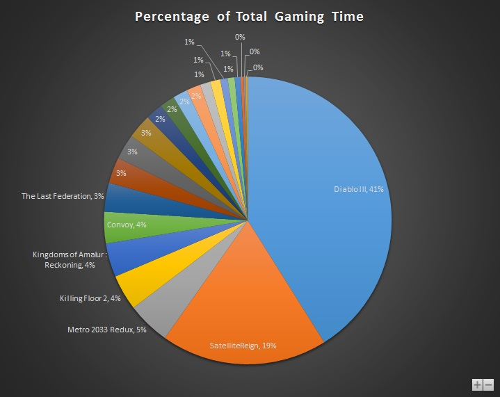 Sep 2015 Gaming Stats Pie