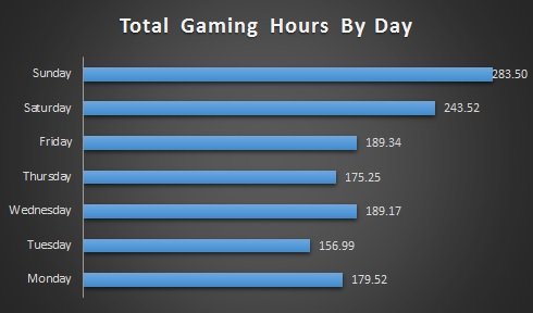 Total Gaming Hours By Day